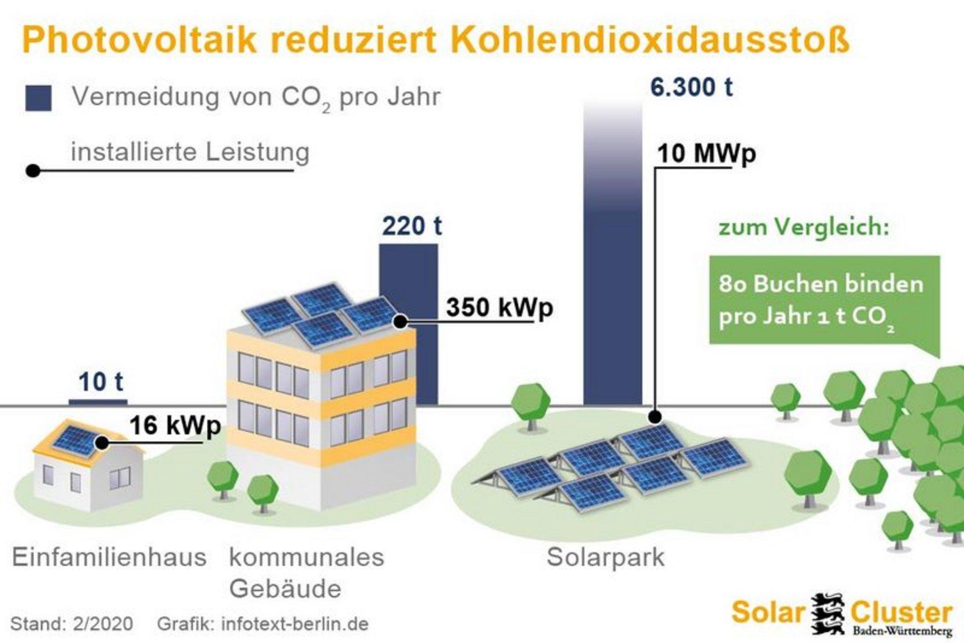 Strom Weltenergieverbrauch