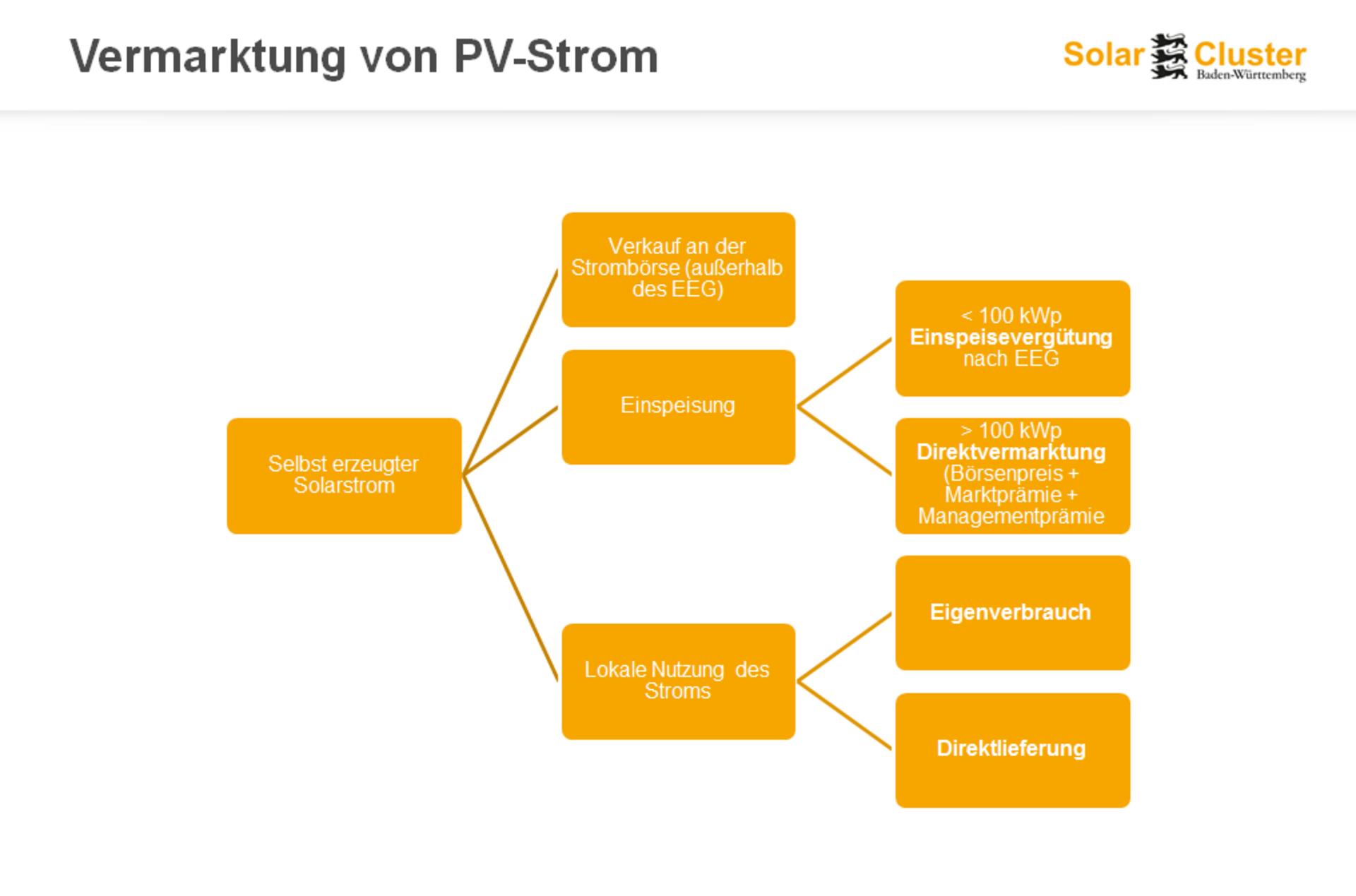 Vermarktung von PV-Strom