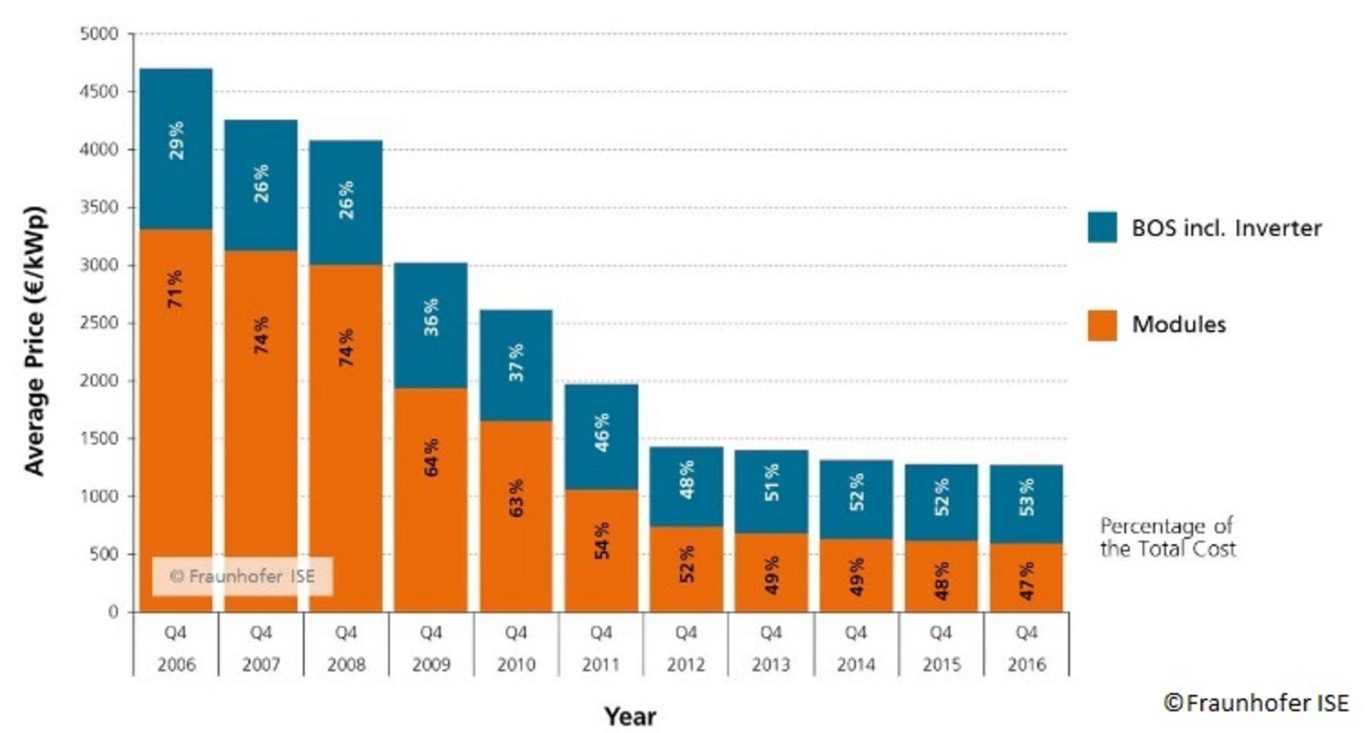 Wie hoch ist die Investition in eine PV-Anlage
