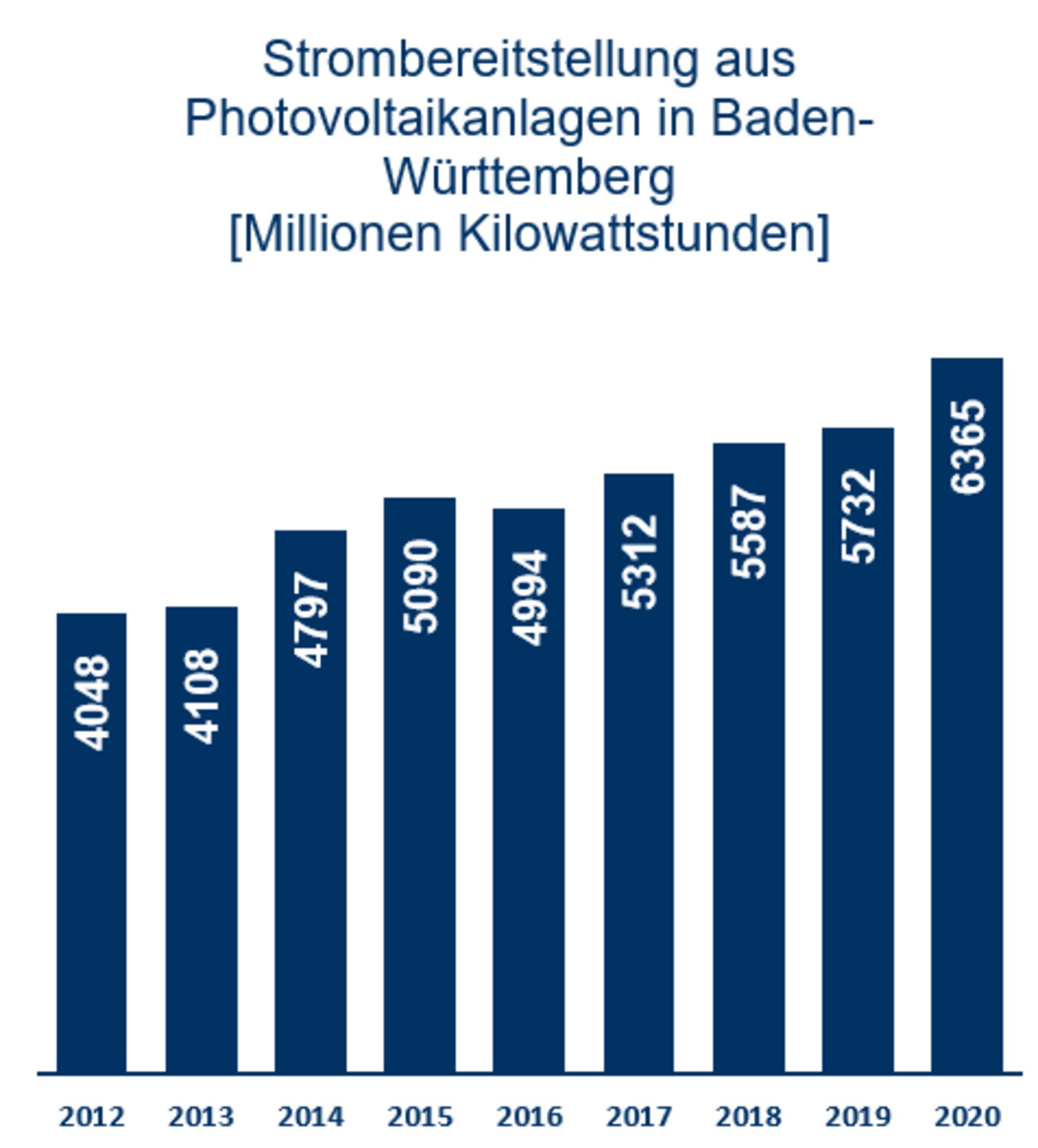 Strombereitstellung aus PV Anlagen in BW