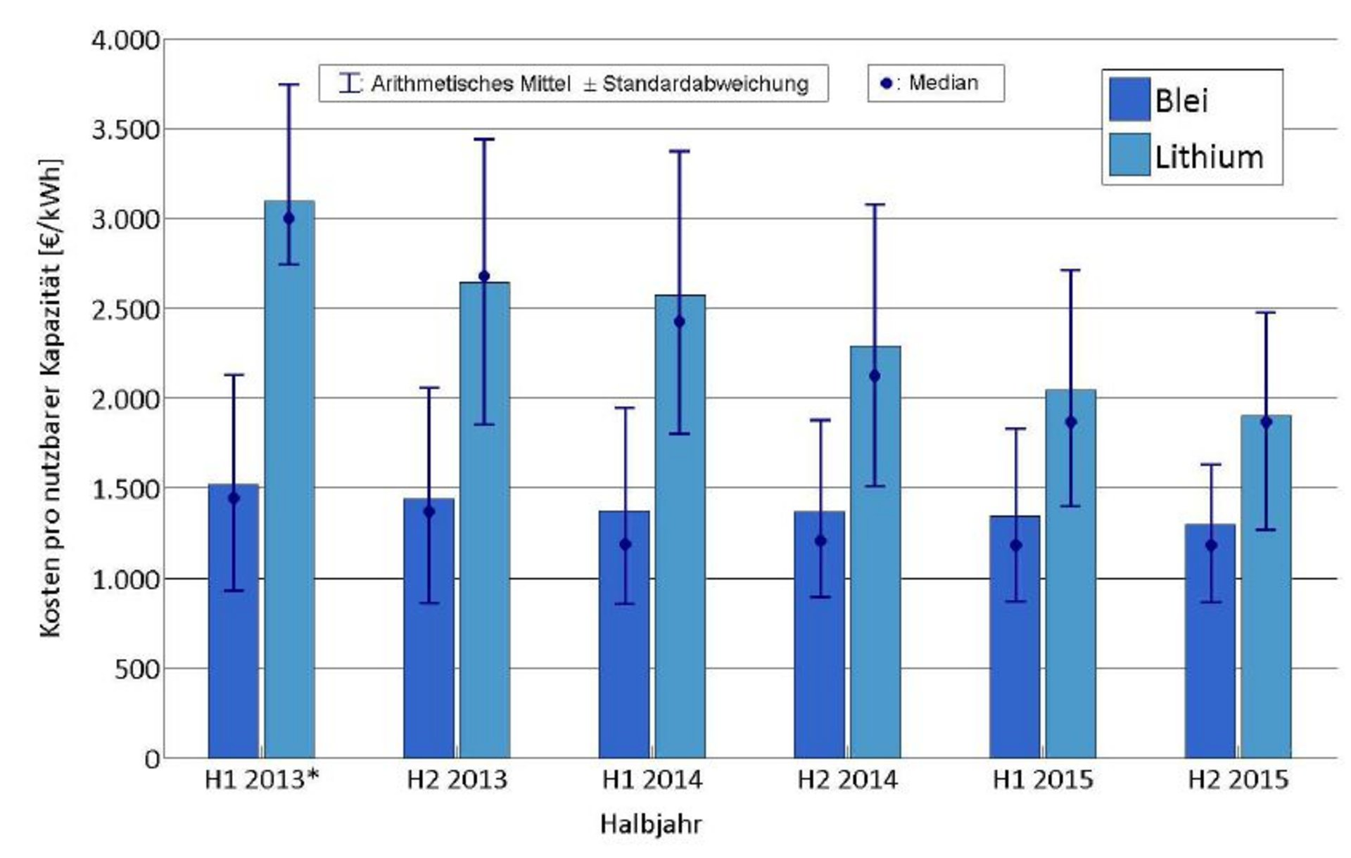 Durchschnittliche kapazitätsbezogene Systemkosten von PV-Speichern