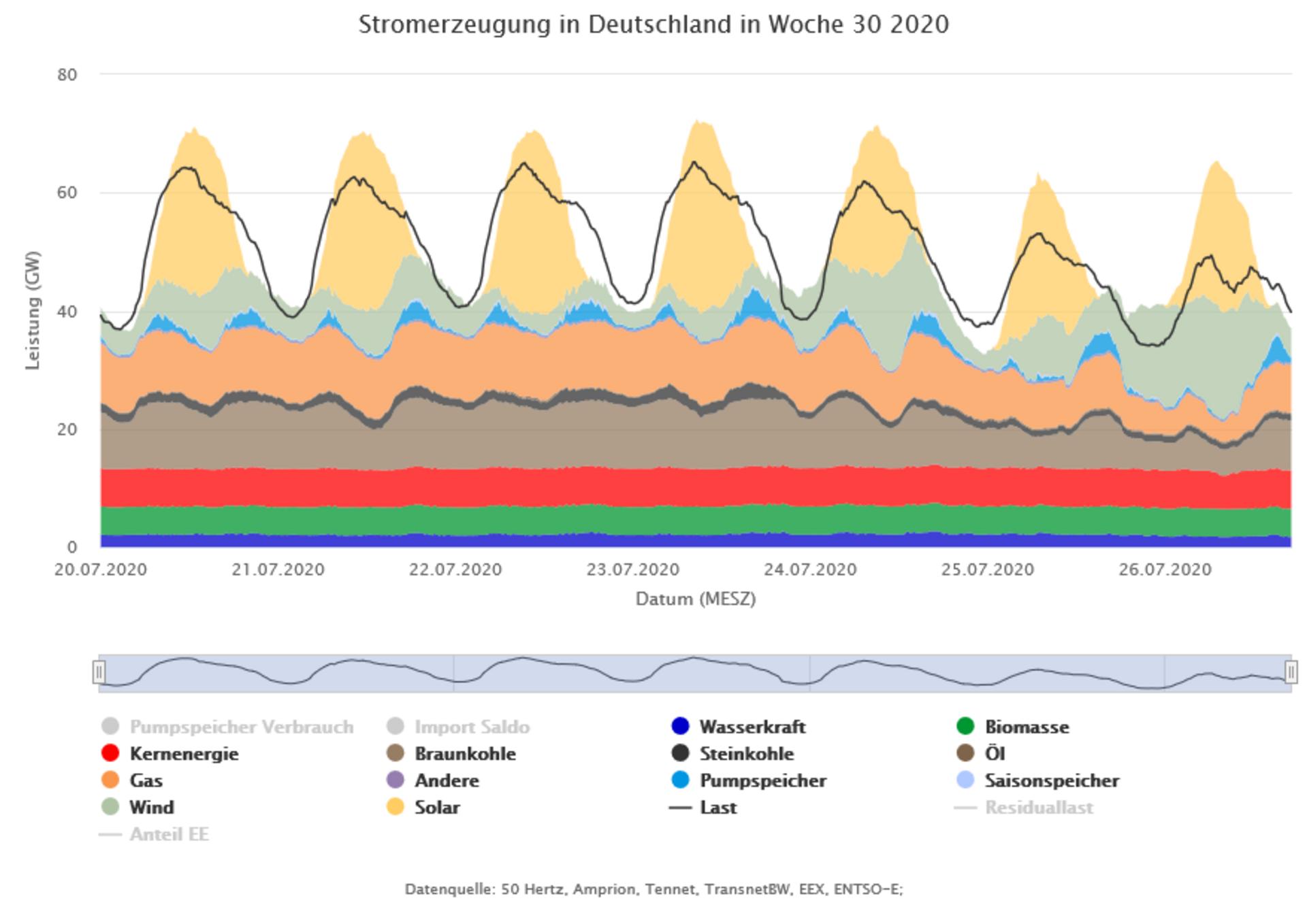 Grafik Stromerzeugung in Deutschland